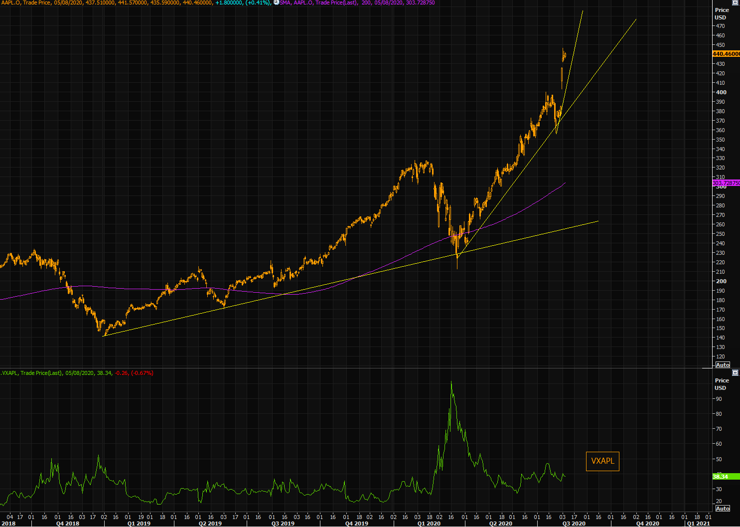 Apple - the definition of parabolic