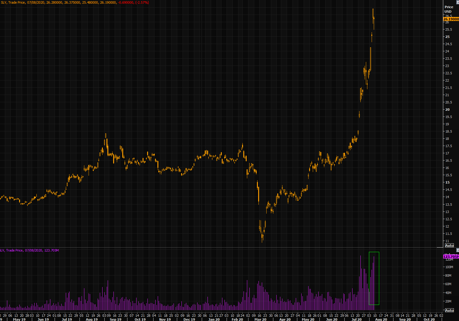 Some serious volumes in SLV...+140% from March lows