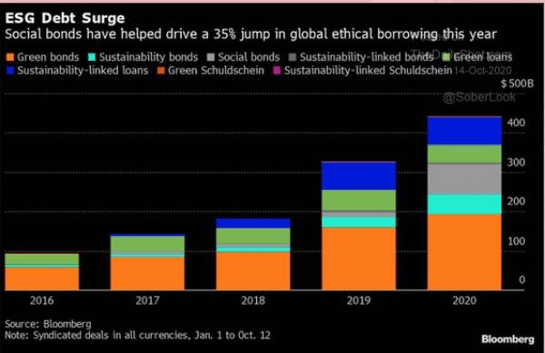 ESG debt surges