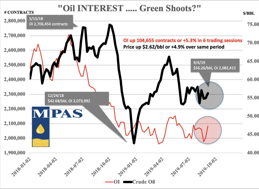 Green shoots for Oil?