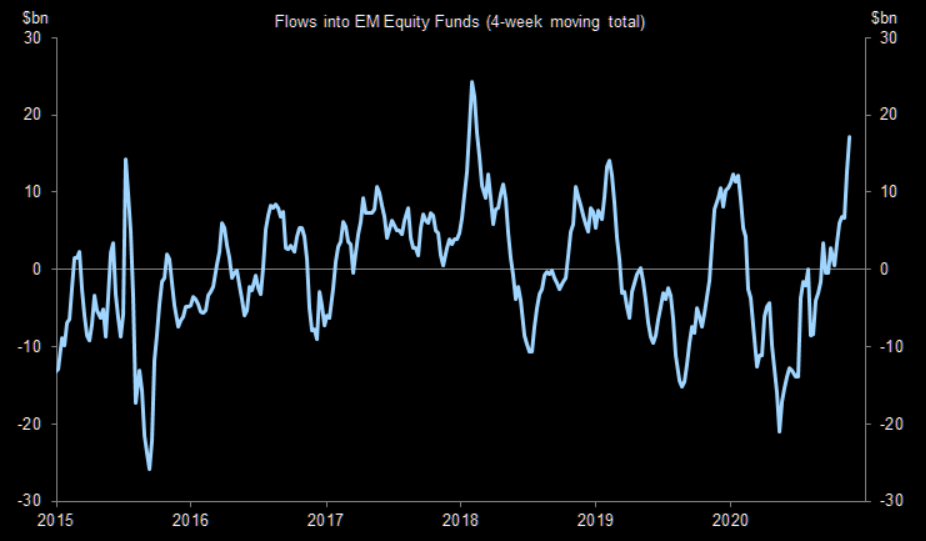 The EM equity inflow beat goes on