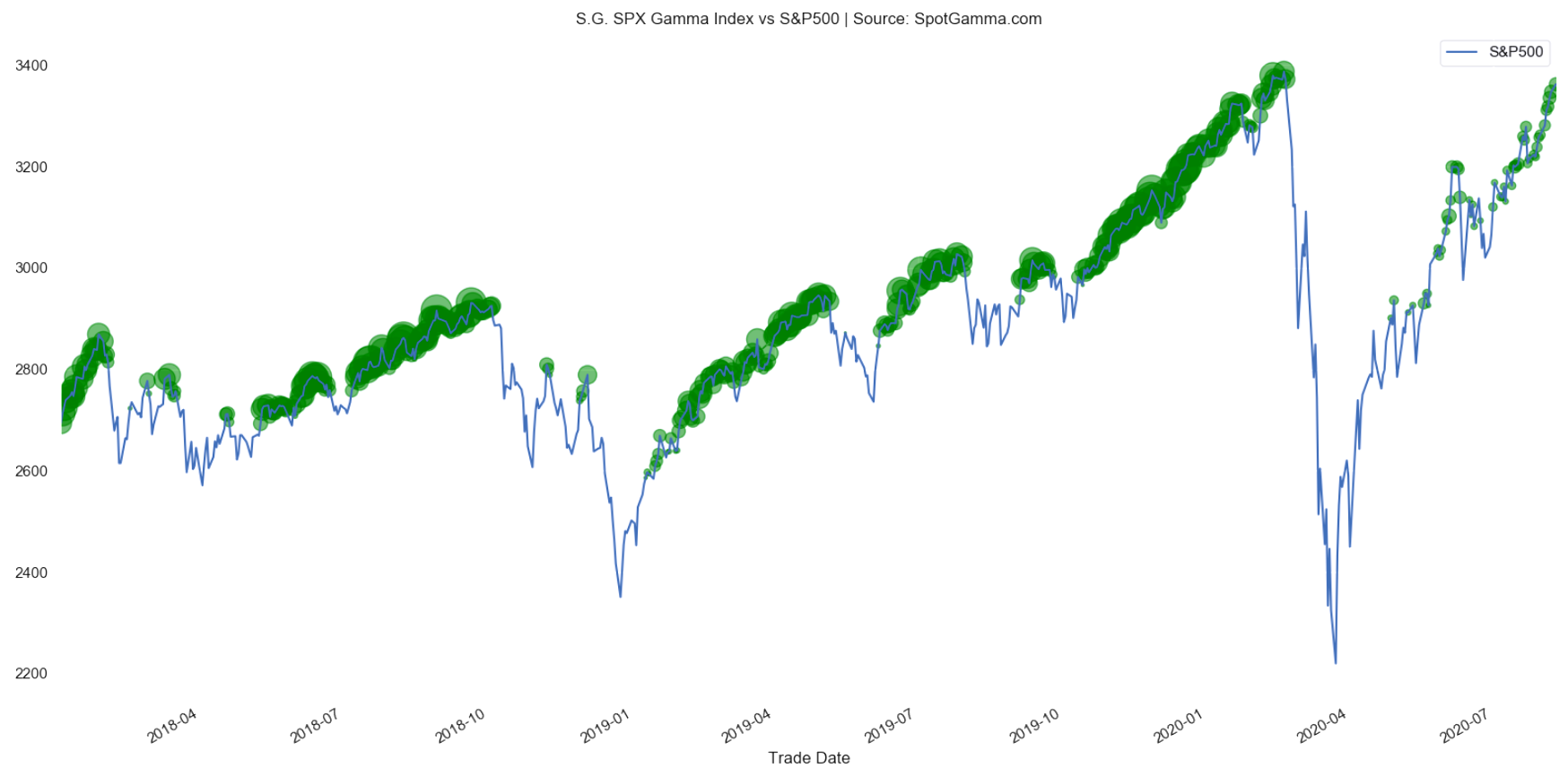 SPX gamma index vs S&P