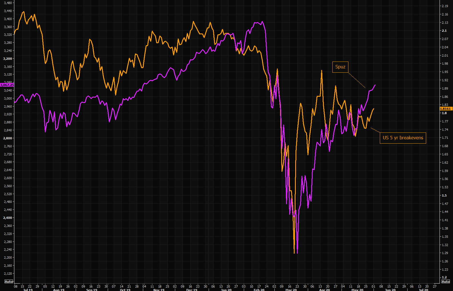 Inflation narrative still driver of equities - US edition