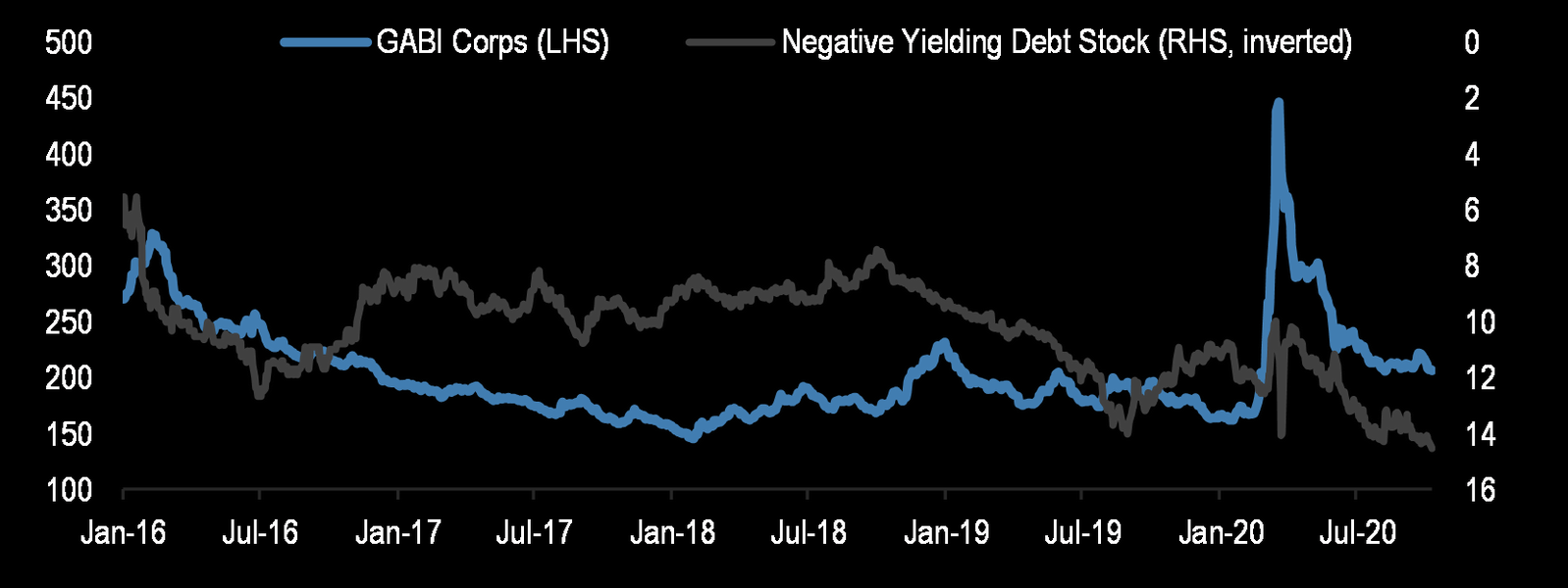 Global Credit Spreads and the Negative-Yielding Government Debt Stock