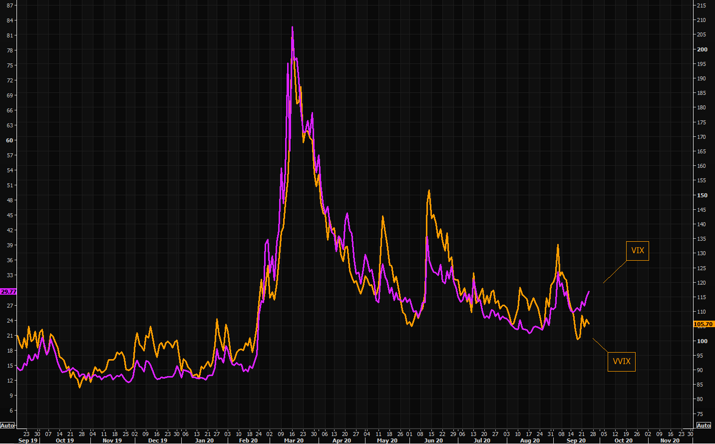 "VVIX not ""buying"" much of the latest VIX spike"