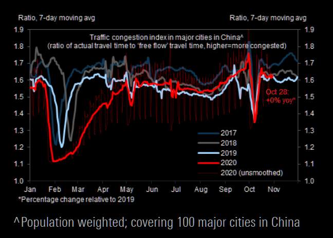China:  Intra-city traffic congestion index tracks the 2019 levels closely