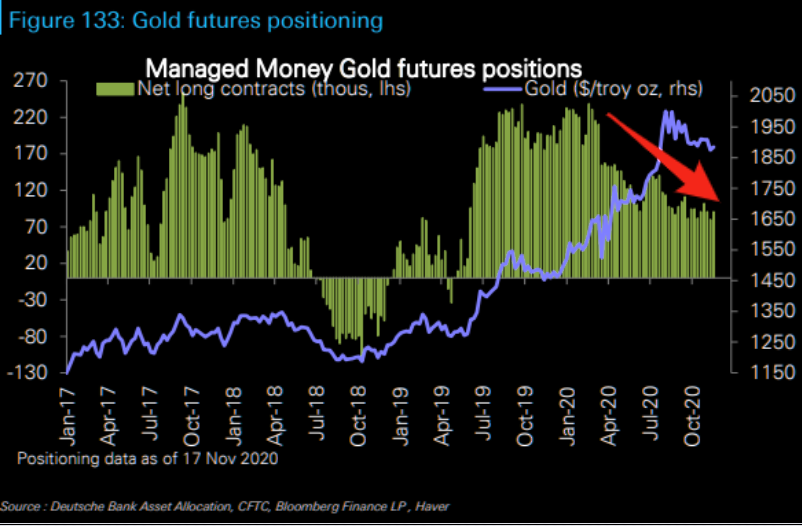 Gold - will it ever rise again?