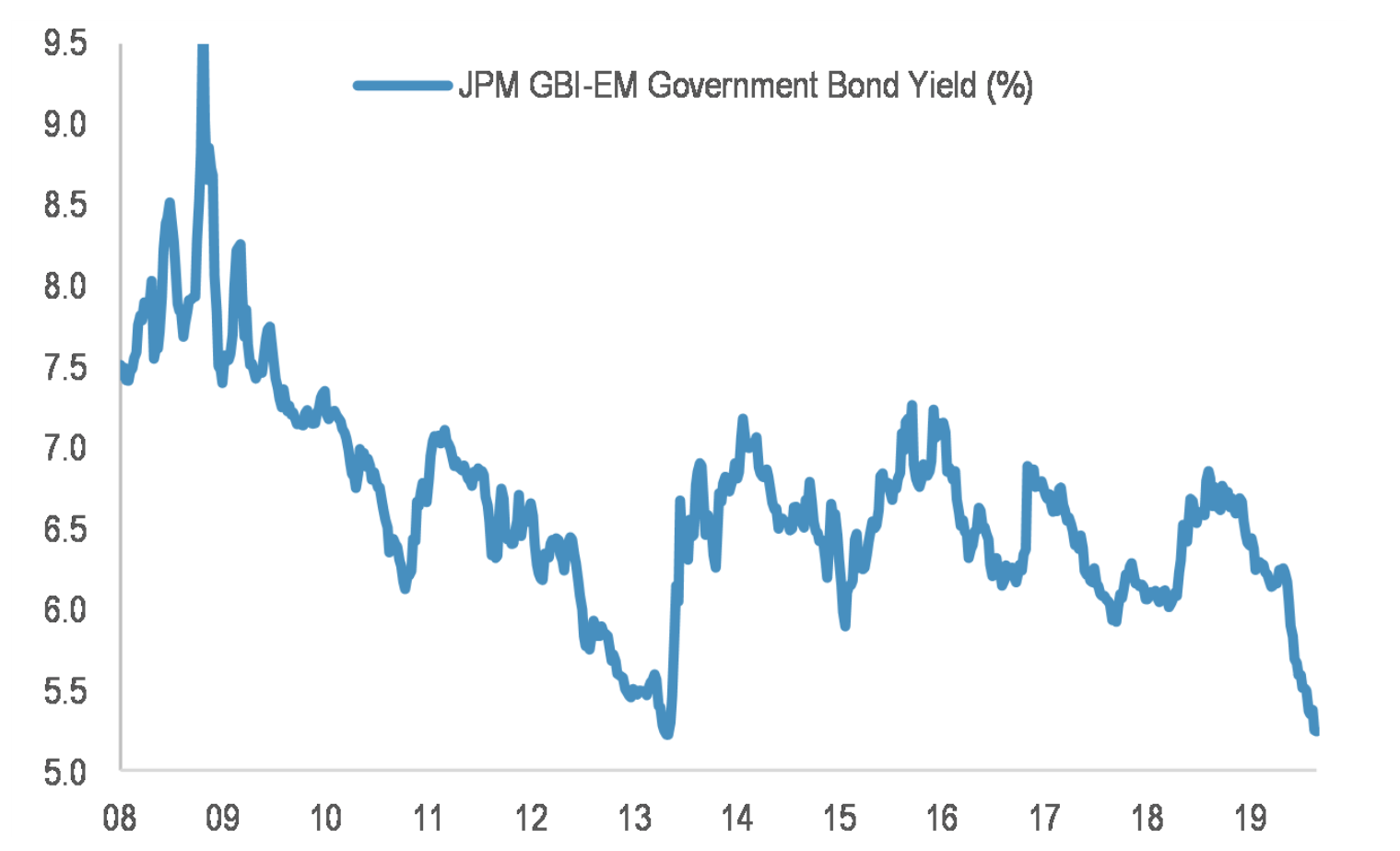 Will EM bond yields not print significant new low?