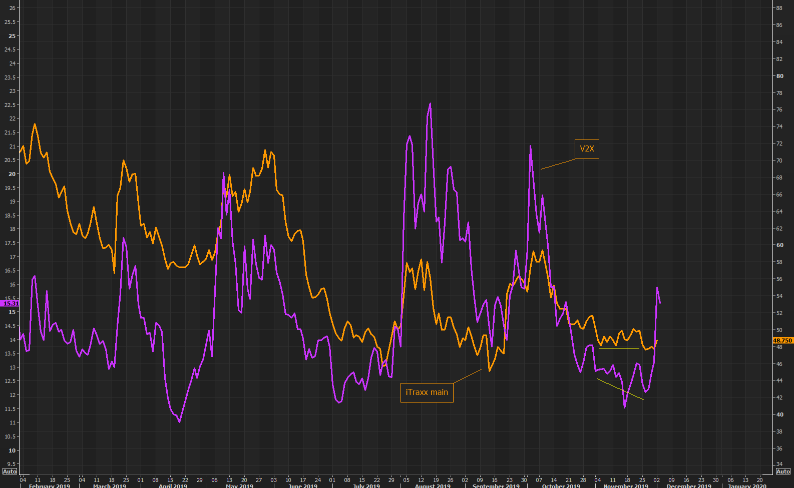 That was quick - equity volatility caught up to credit protection