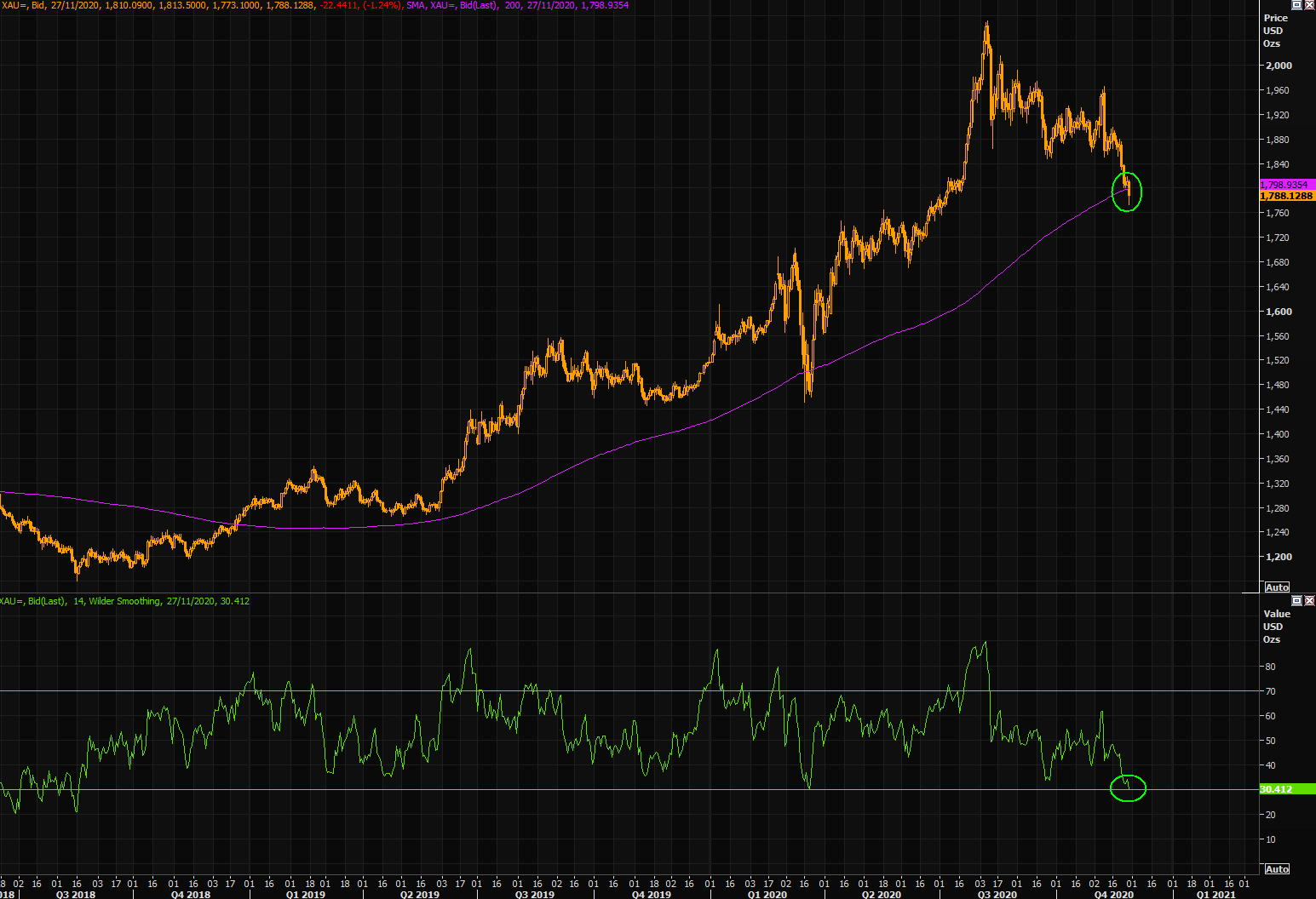 Do you buy extremely oversold gold trading slightly below the 200 day moving average, or do you chase copper here...