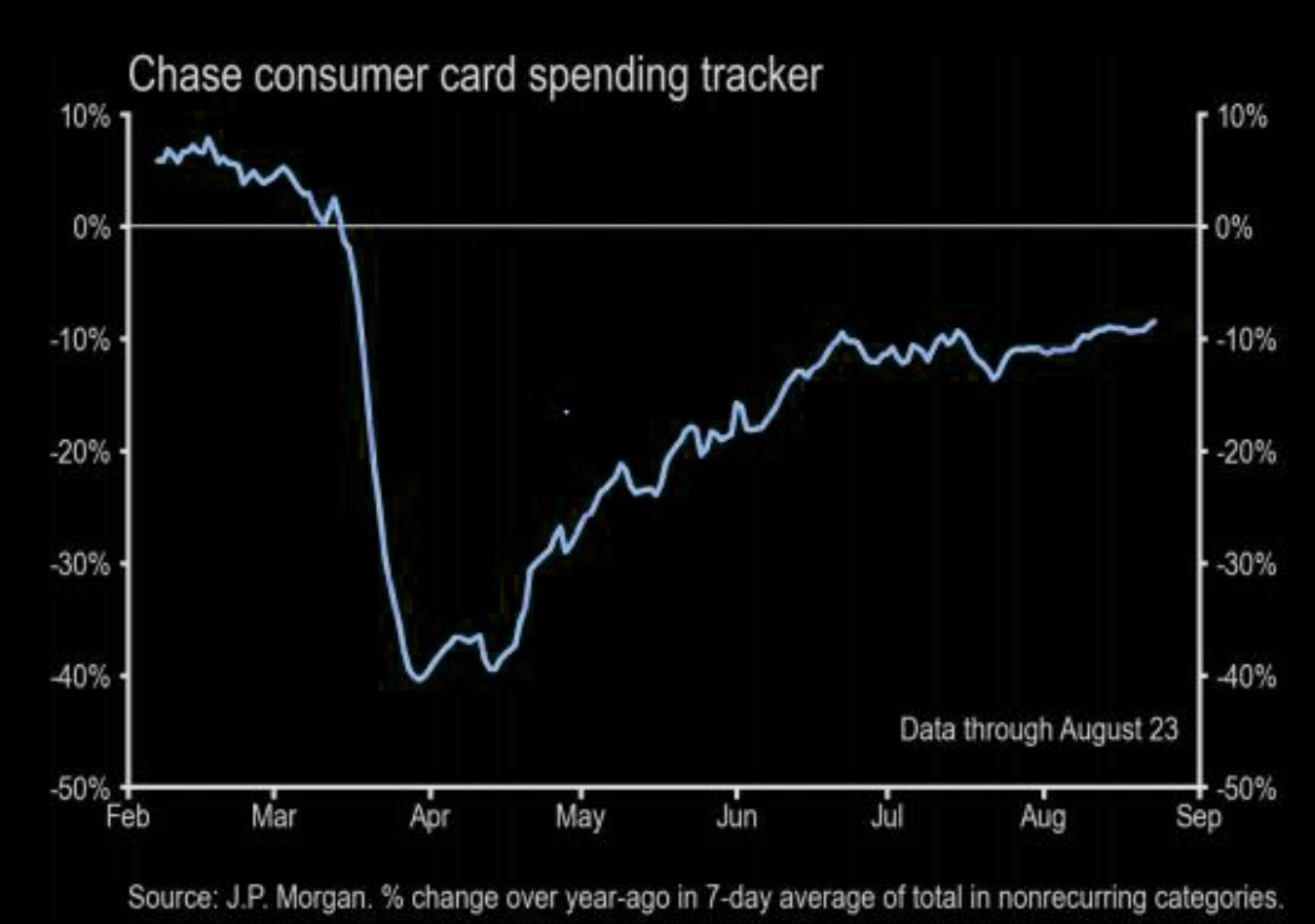 Chase consumer card spending: breaking out?