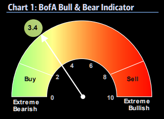 BofA bull and bear - recent highs but far from extreme