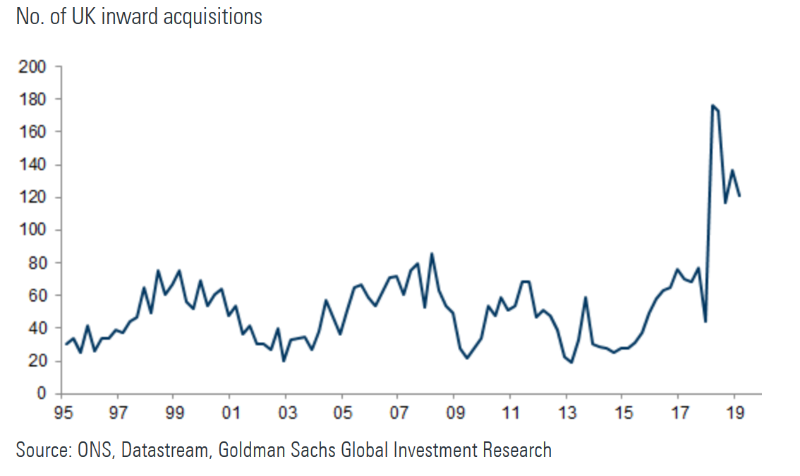 Interest in UK assets by acquirers remains high