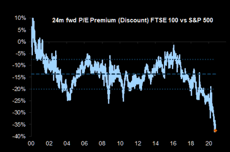 FTSE 100 looks cheap compared to the S&P500