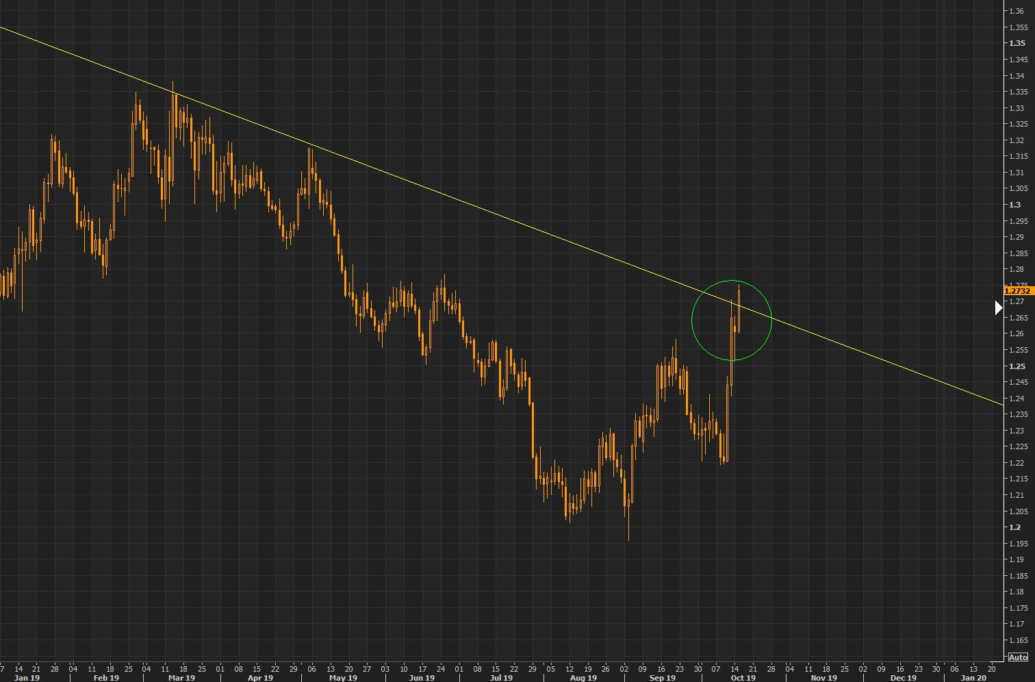 "The question is will the GBP ""push"" above the trend"