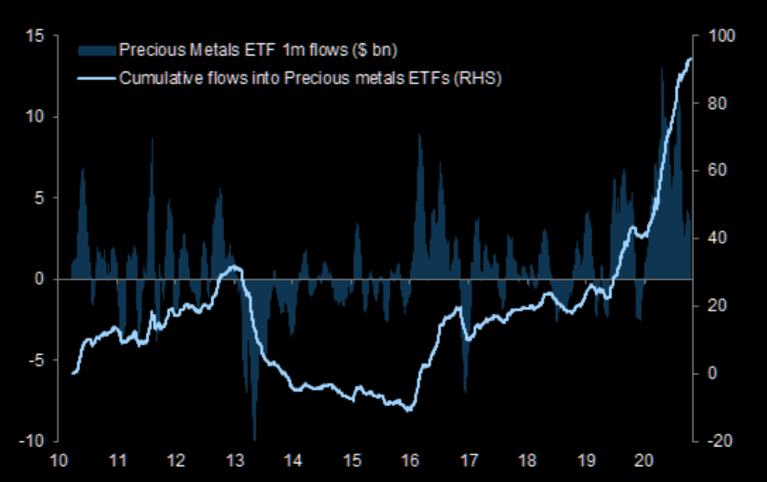 Gold (desperately) needs more ETF inflow