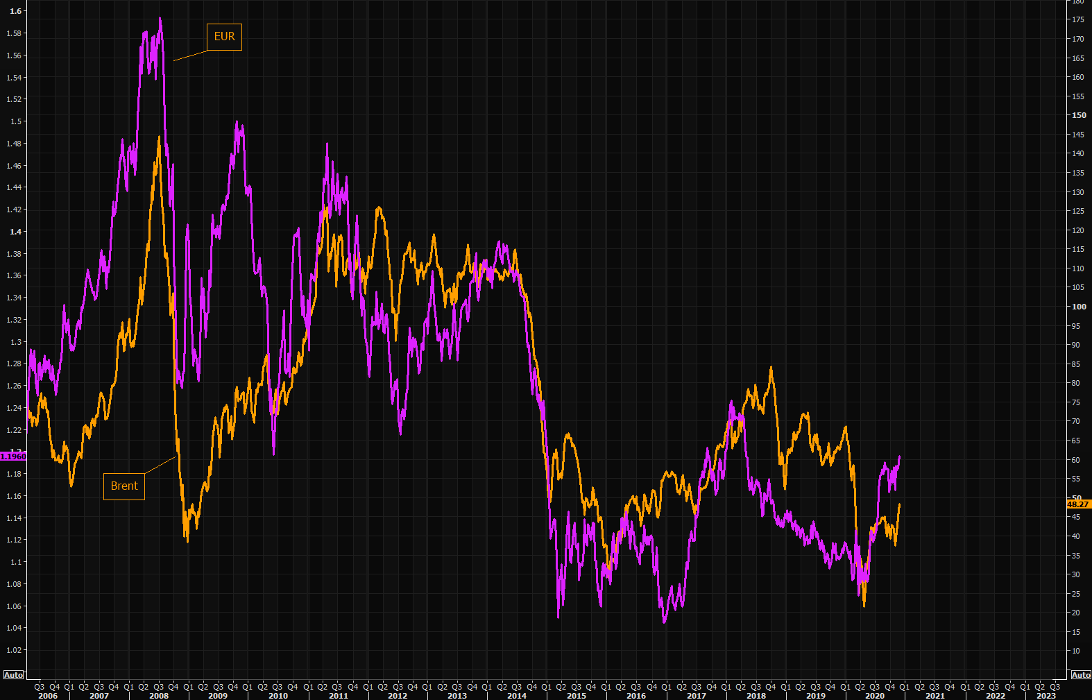 Oil and EURUSD love