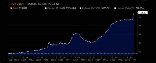 ECB B.S EUR 5.5 trillion