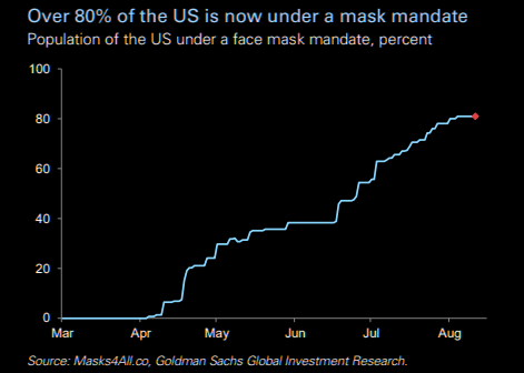 80% of US under mask mandate