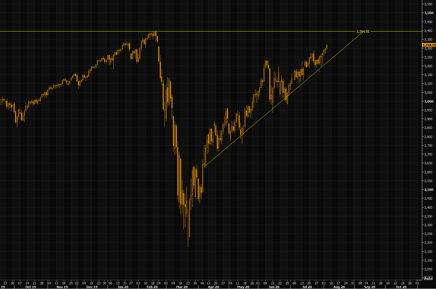 S&P - above the summer box, but the break out lacks proper momentum as we approach huge ATH levels....