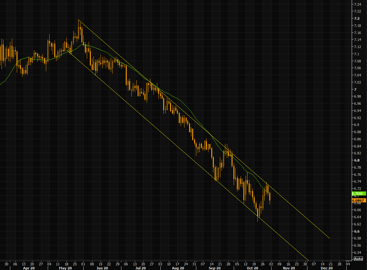 Yuan's perfect trend channel continues