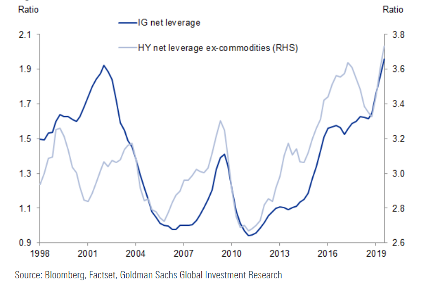 Net leverage ratios for the median IG and HY non-financial issuer are at or near all-time highs