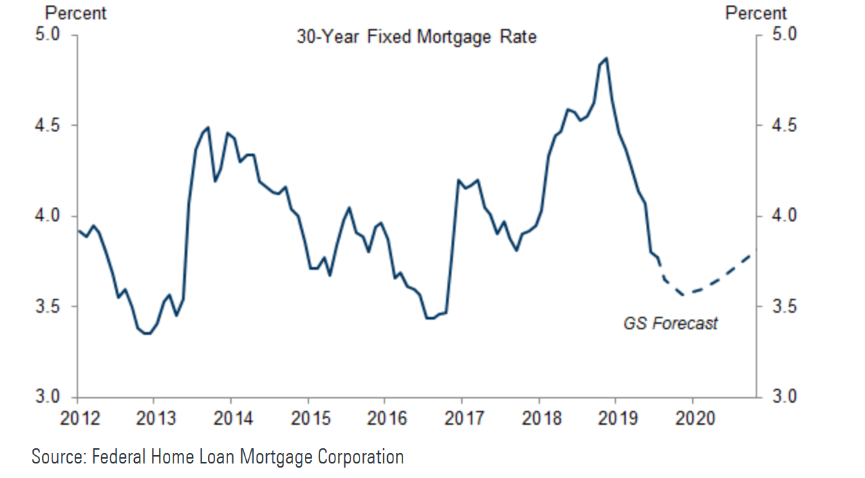 Home Mortgage Rates 2020.Gs Stress Testing Bank Earnings Under Recession Scenario