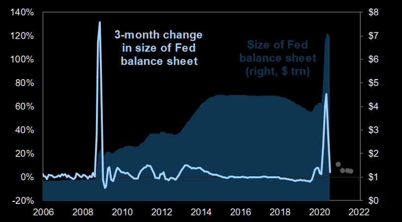 Change in size of the Fed balance sheet
