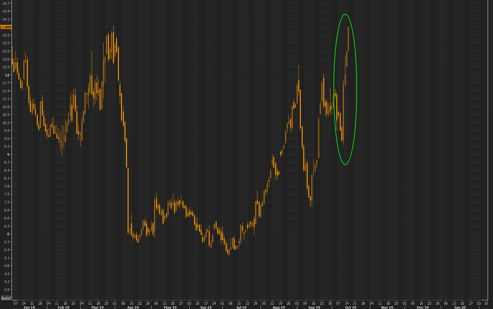 GBP 1 month volatility surging further