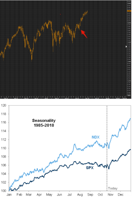 Goldman really nailed the seasonality call in late October....