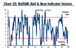 One of the best bull/bear indicators back to neutral