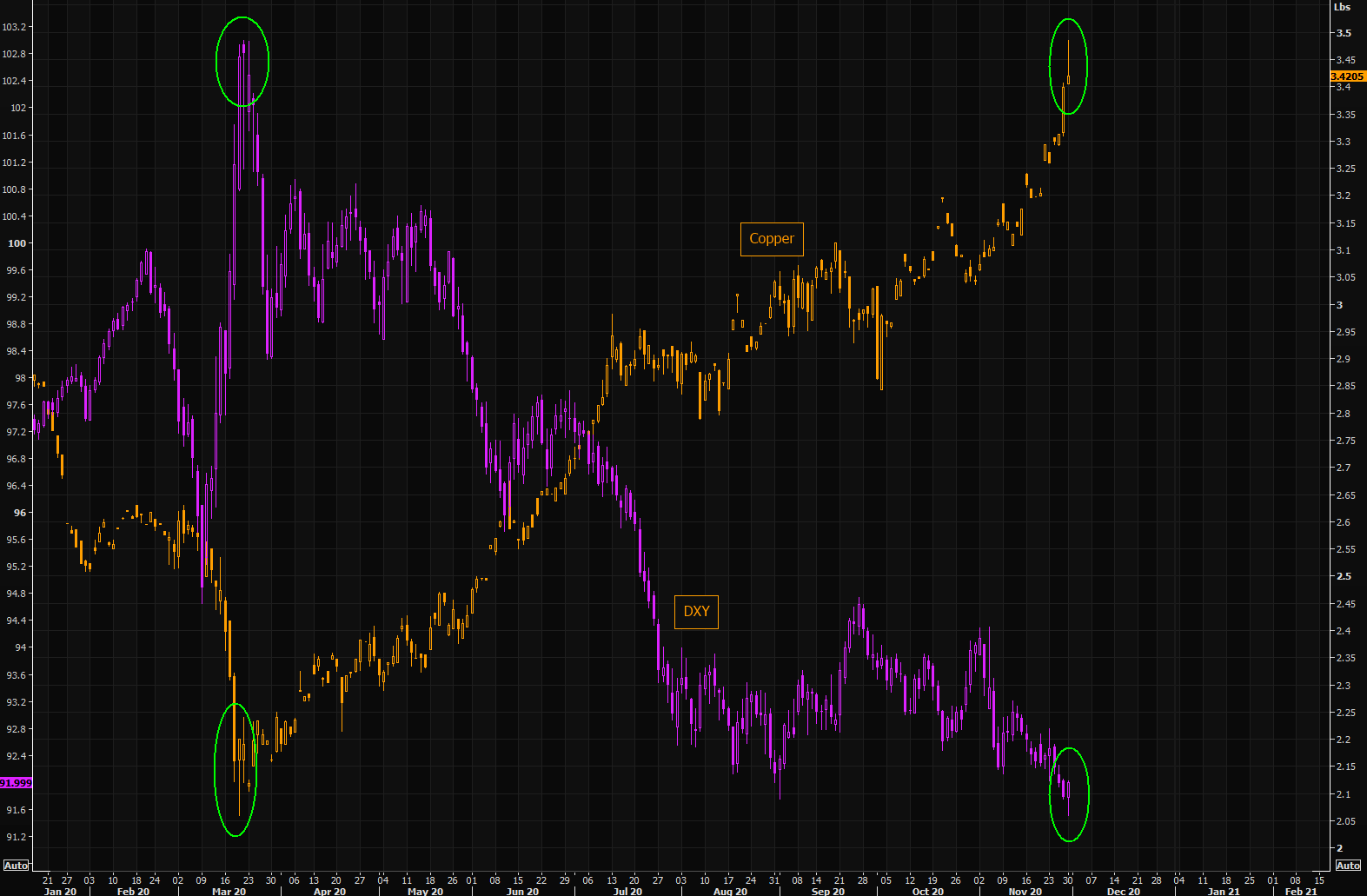 The question of the day - did DXY and copper both reverse today?
