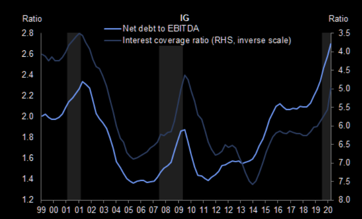New highs for the IG net debt to EBITDA ratio