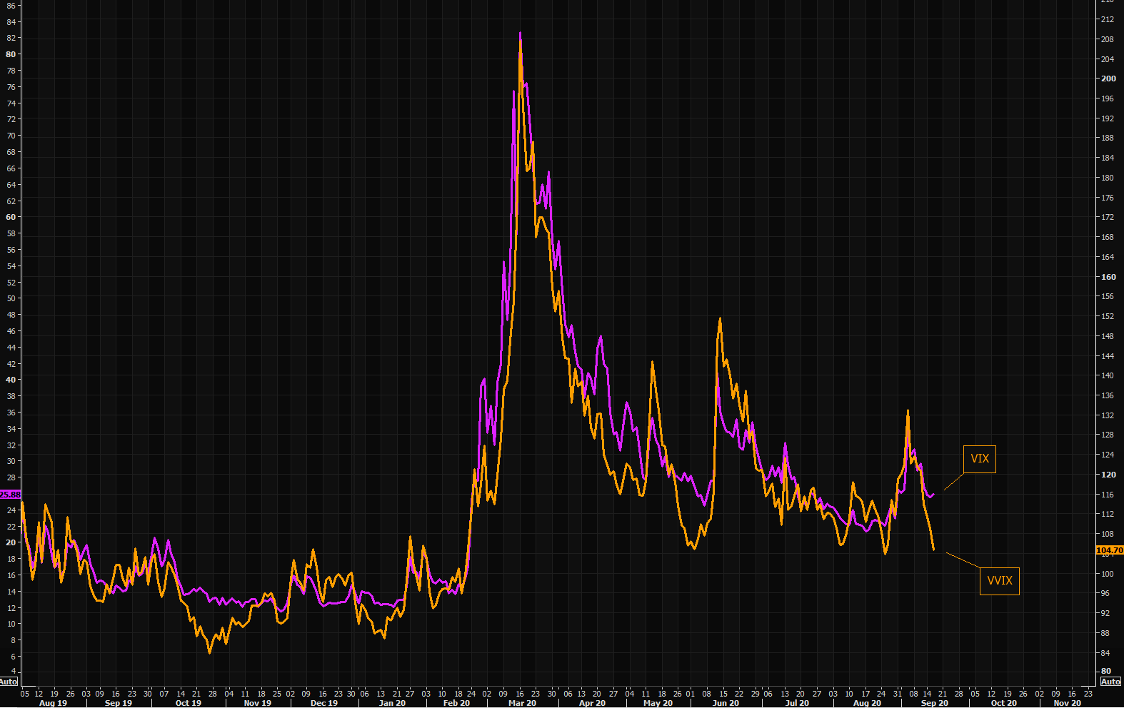 "VVIX not buying ""elevated"" VIX"
