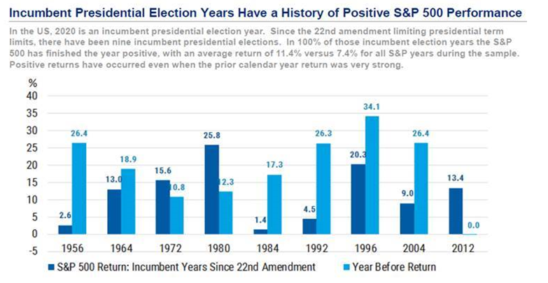 Returns during Presidential elections