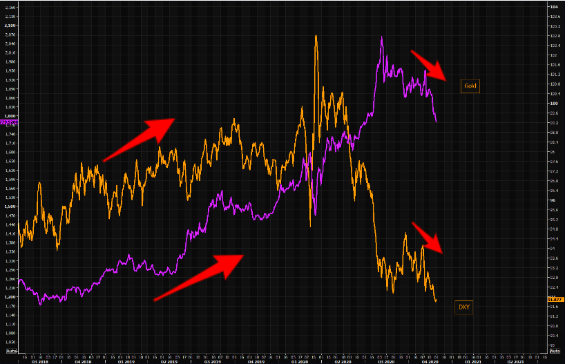 "If you are worried about gold longs ""coz"" the dollar"