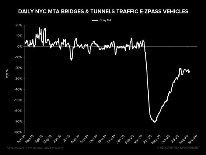 NYC E-ZPass data stalling out for past 4 weeks