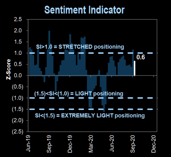 Sentiment not stretched anymore