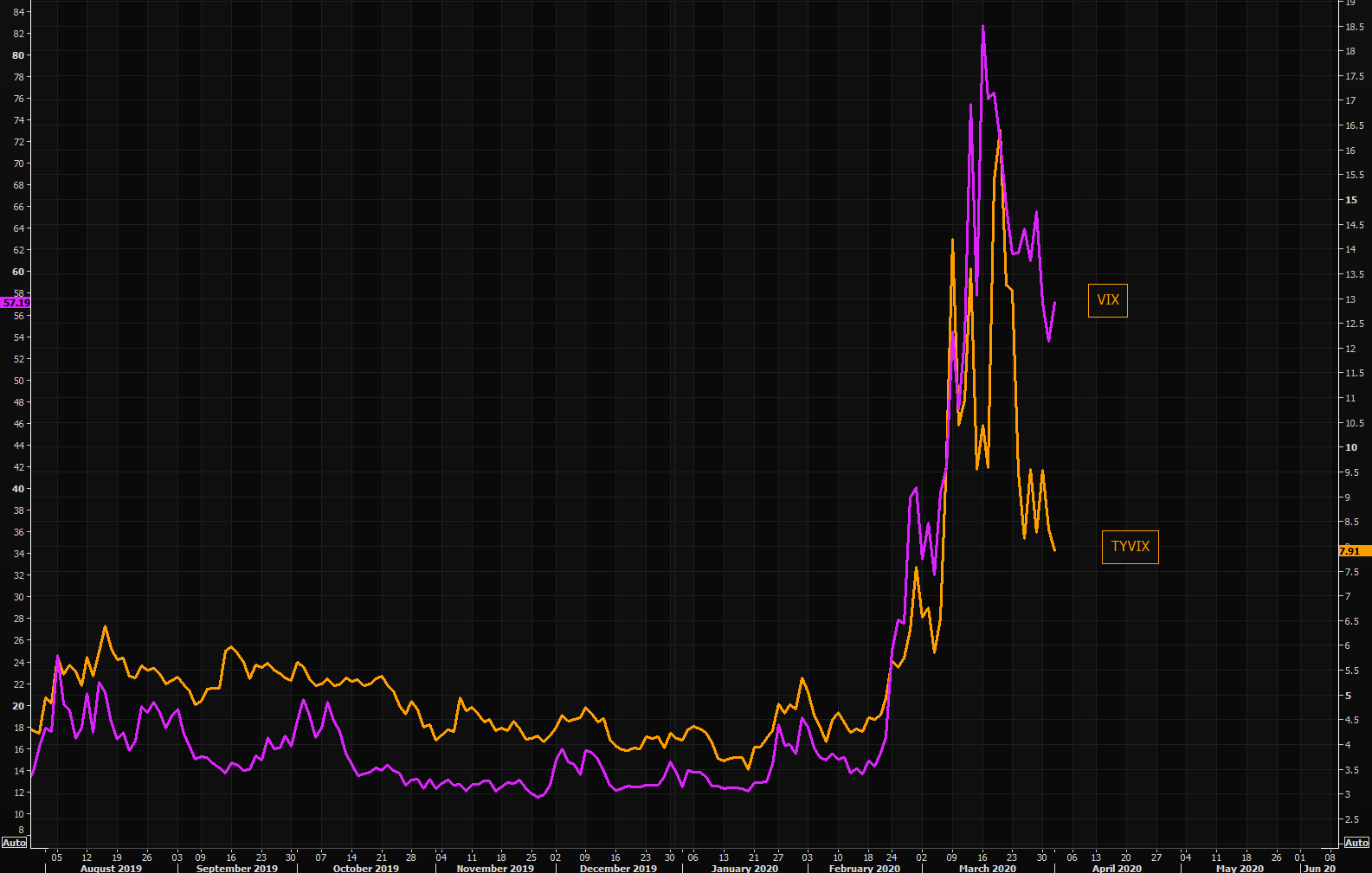 "Treasury volatility, TYVIX, at lowest levels post the ""crisis"" highs..."