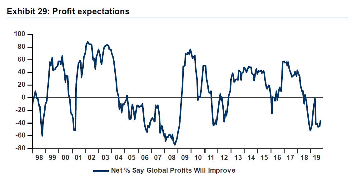 2020 Earnings expectations are too high (and everyone knows it...)