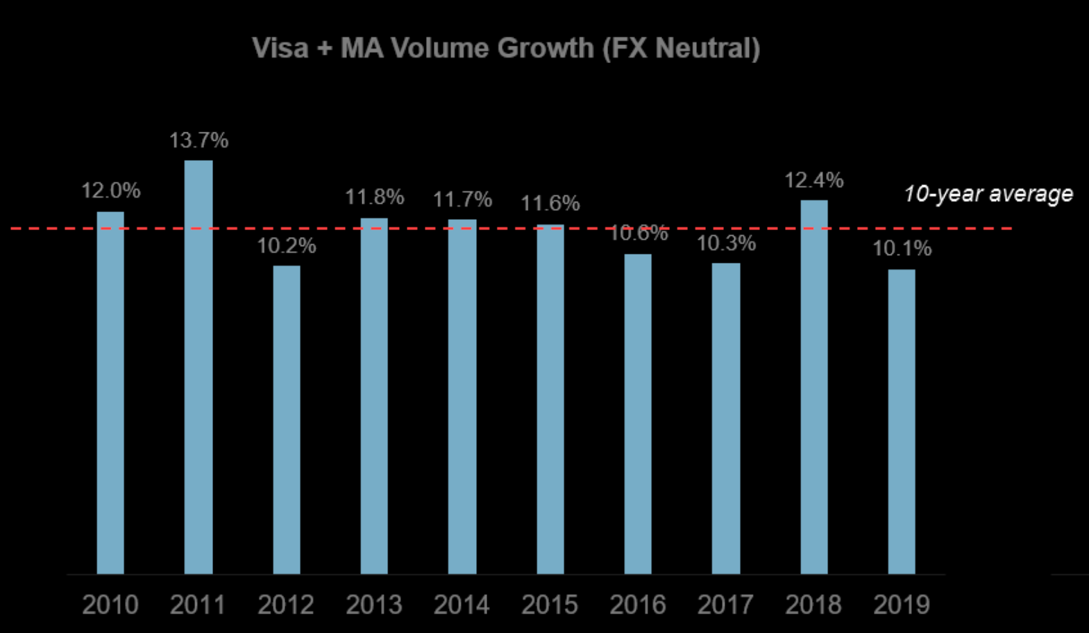 Visa and Mastercard volume growth is like clockwork
