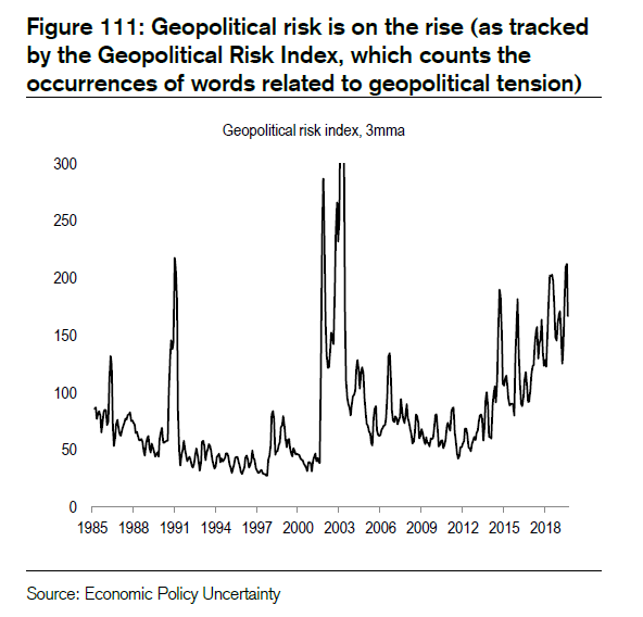 Geopolitical risk trending up to post 9/11 highs