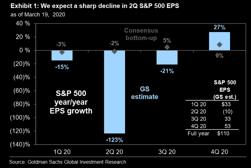 S&P500 EPS -33% in 2020