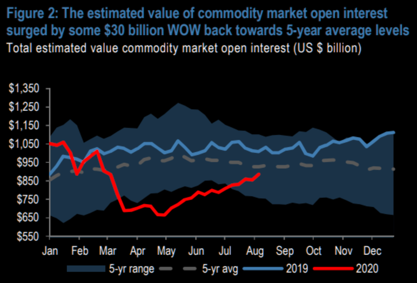 Commodity open interest is back to pre-COVID levels
