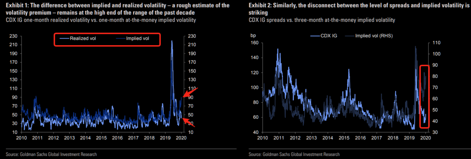 (Credit) volatility premium remains stubbornly high
