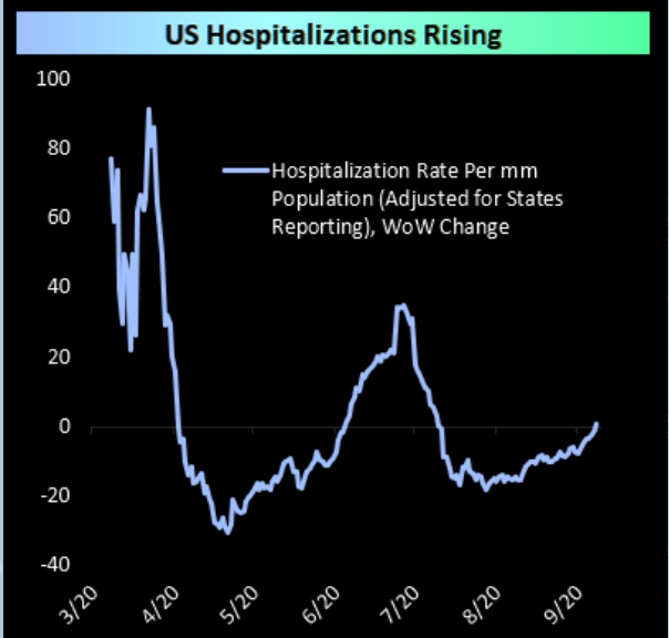 Covid: US hospitalization rates rising. Giant red flag.