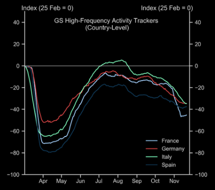 Europe: high-frequency trackers show stabilisation of momentum in late November