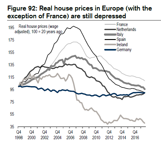Real house prices in Europe depressed on a longer time horizon