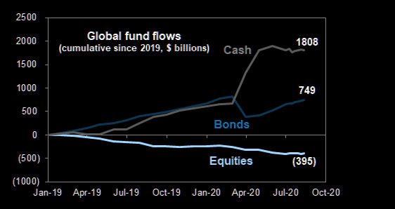 Global fund flow: Cash is still king
