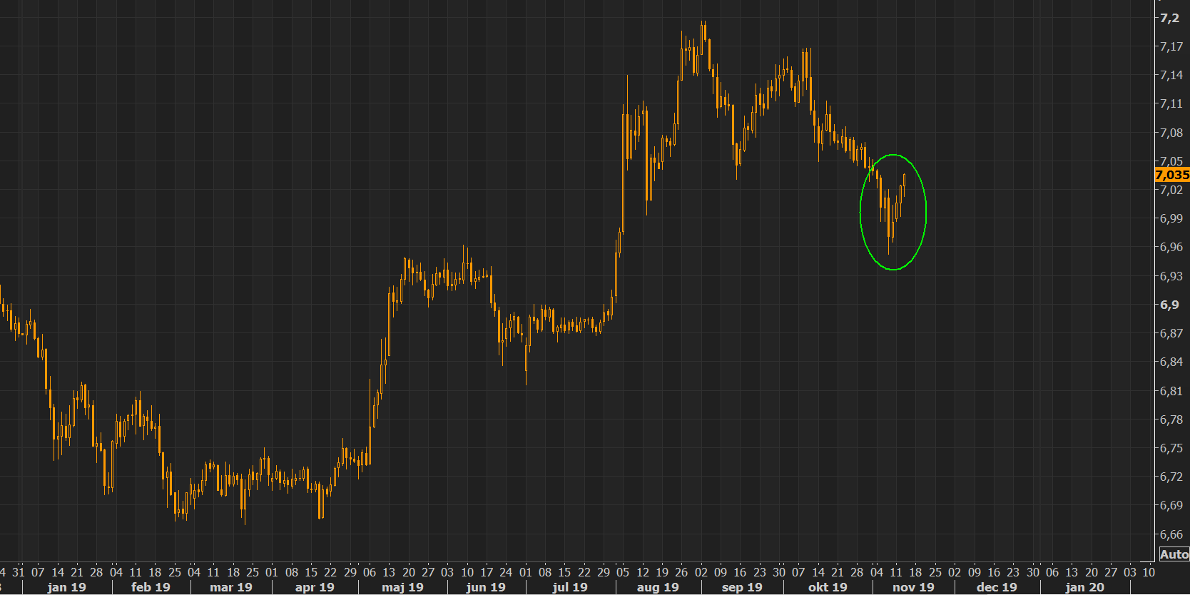 Yuan - multi day lows as Chinese headlines still matter....